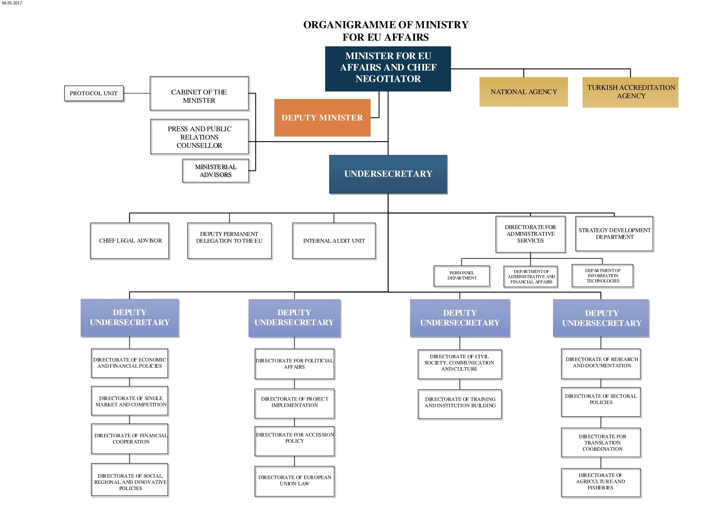 Organigramme of ministry for eu affairs for Organigramme online